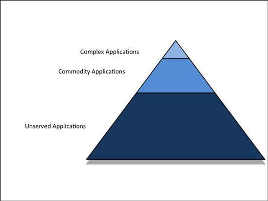 Commodity Cloud Figure 3
