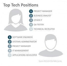 Position-by-gender.jpg