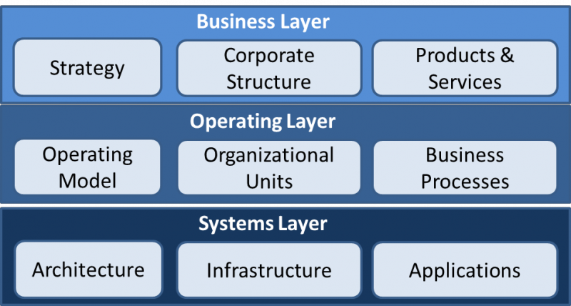 three layer model, Wolfgang Richter, CIO