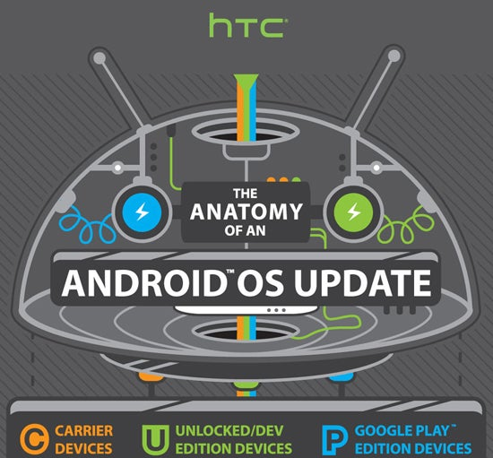 HTC Anatomy of an Android OS Update