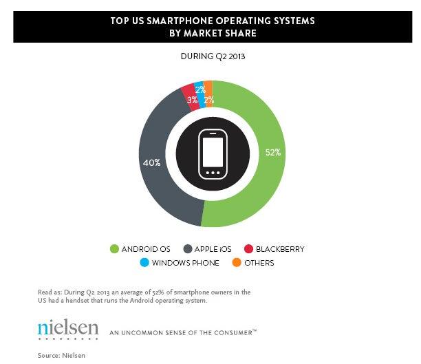 Nielsen Q2 2013 US smartphone market share