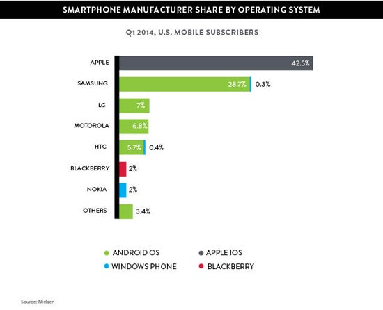 windows phone 8 market share q1 2013