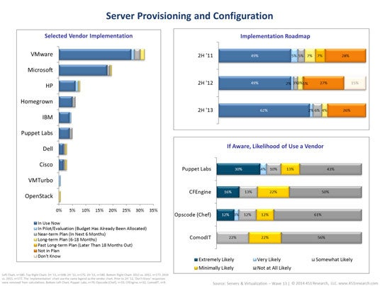 Cloud Computing: A Failed Revolution? Figure 4
