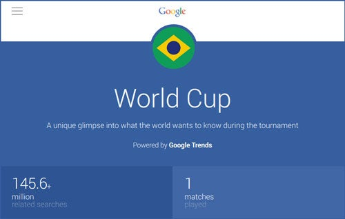 World Cup: Google Trends