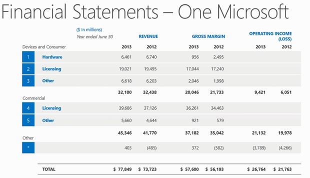 microsoft financial report It spend in-line with operating expenses microsoft it tracks and reports its actual costs as a percentage of the company's operating expenses.