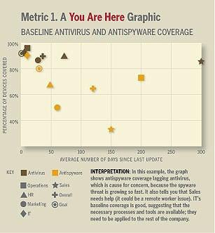 A Few Good Information Security Metrics