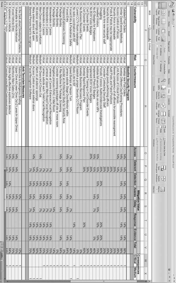 A sample countermeasures effectiveness matrix