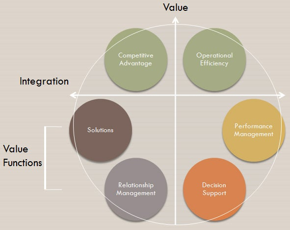 information security value sphere