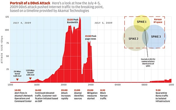 Timeline of DDoS attack emanating from Korea