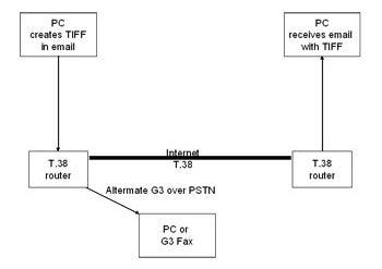 Figure 3: T.38