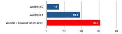 squirrelfish-webkit-graph.png