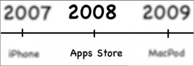 Apple App store innovation of 2008