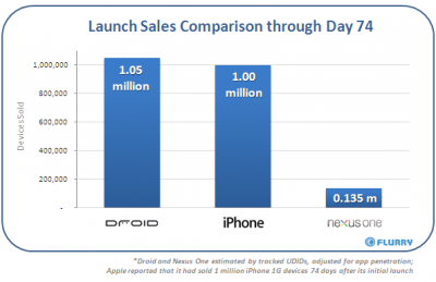 nexusoneday74salescomparison.png