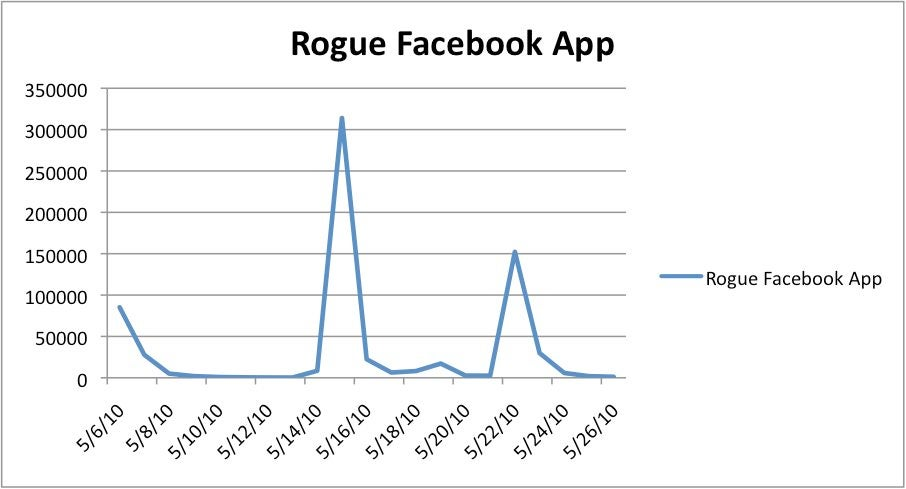 Rogue Facebook attack line graph