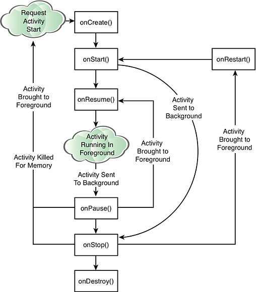 Callback methods of the activity life cycle