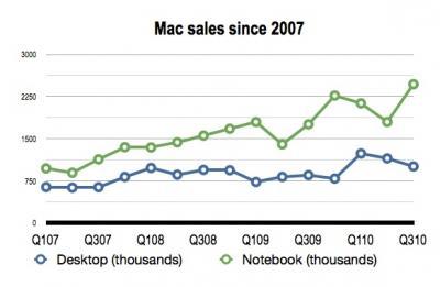 MacSalesGraph.jpg