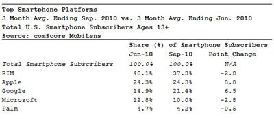 Android vs. iPhone: ComScore
