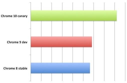 Chrome speed chart