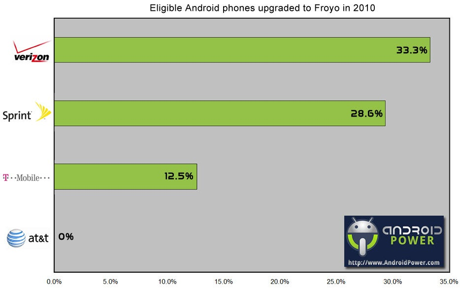 Android Carriers