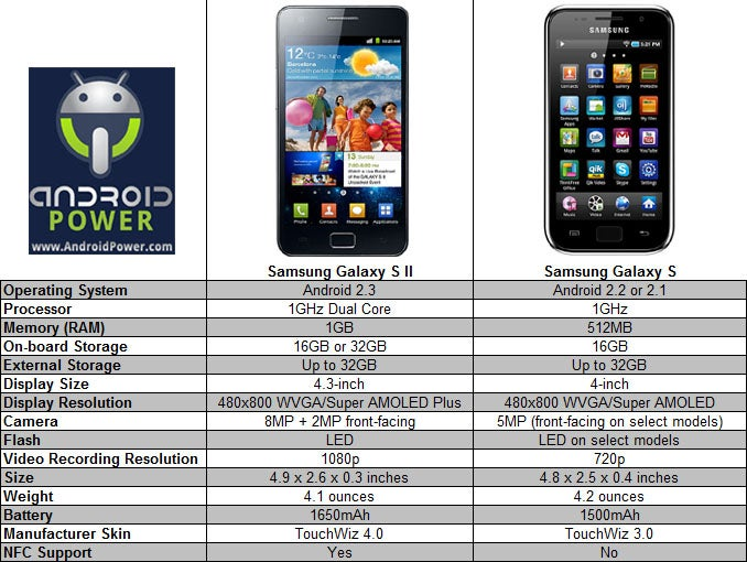 Samsung Galaxy Comparison Chart