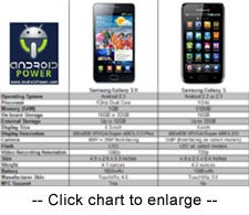 Samsung Galaxy S II Comparison Chart