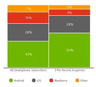 Phone marketshare chart