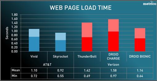 Carrier Chart