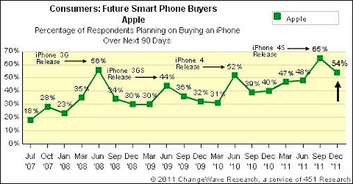 Smartphone buying plans