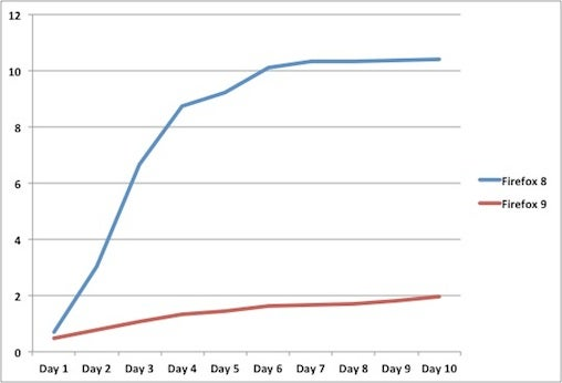 Firefox upgrade chart
