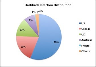 Flashback infection breakdown