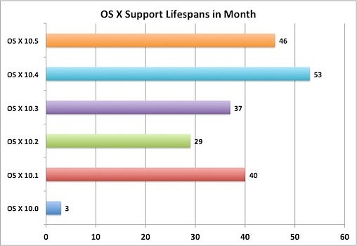 OS X support chart