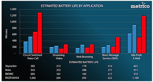 Battery results by application