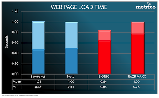 Web page load time chart