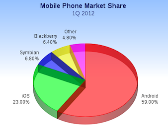 Mobile Phone market share 2012