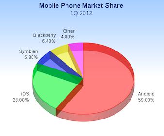Mobile Phone market share 2012