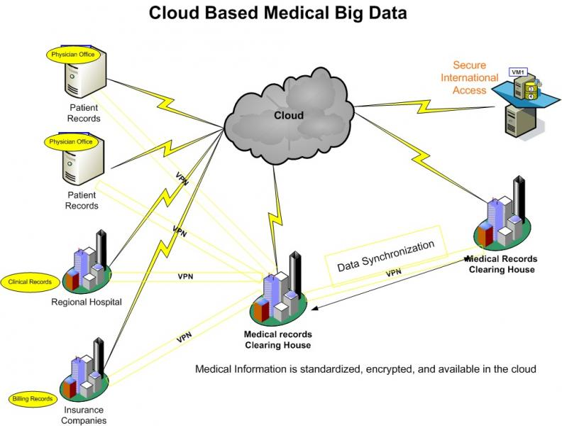 Centralizing healthcare big data in the cloud computerworld medical20big20data20cw20blogg ccuart Images