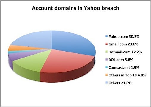 Yahoo breach chart