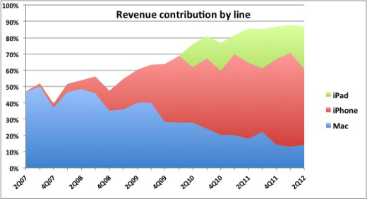 Apple revenue by product line