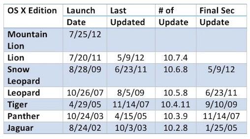 OS X security chart
