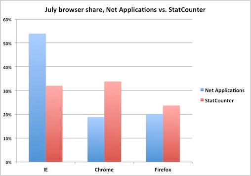 July browser share chart