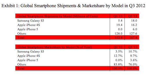 Samsung outsells iPhone