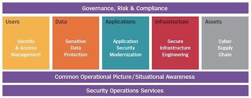 cybersecurity chart