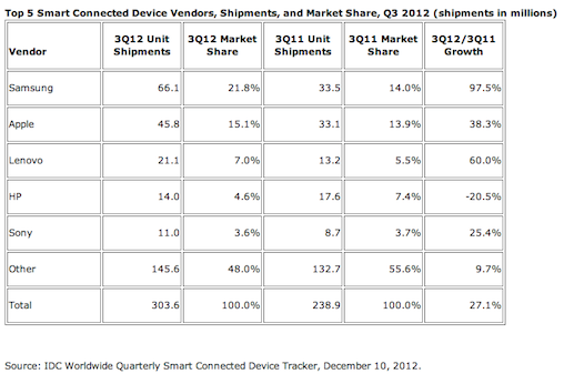 Apple and Samsung dominate mobile device market