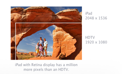 Apple Television displays