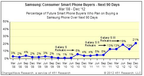 Samsung gains