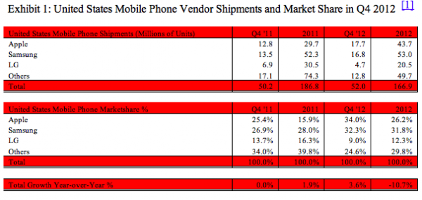 Apple leads US mobile phone market in Q4