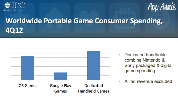 Apple eats the games industry
