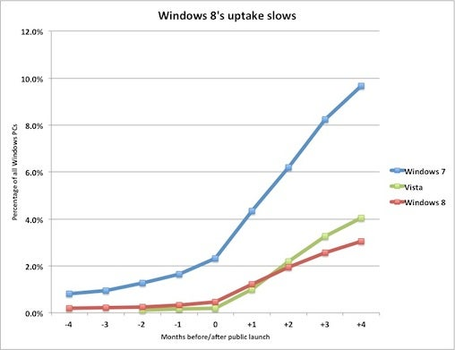 Windows 8 uptake