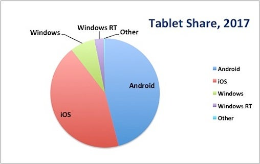 Tablet share 2017