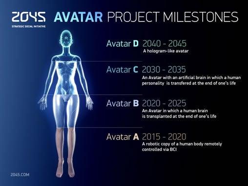 2045 avatars to make immortality a reality